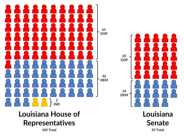 Here's the breakdown by party in the Louisiana Legislature this year.
